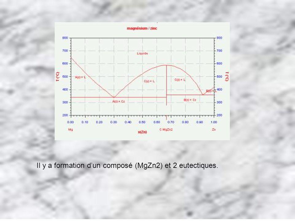 Il y a formation dun composé (MgZn2) et 2 eutectiques.