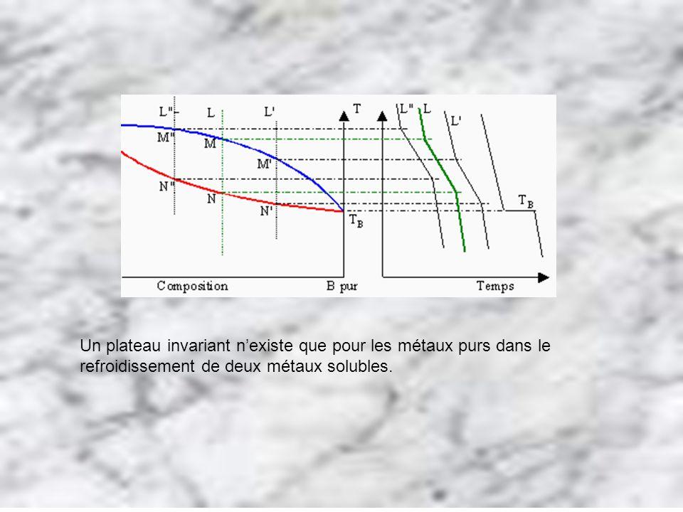 Un plateau invariant nexiste que pour les métaux purs dans le refroidissement de deux métaux solubles.