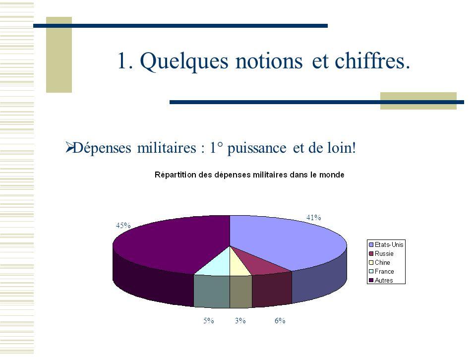 1. Quelques notions et chiffres. Dépenses militaires : 1° puissance et de loin! 41% 6%3%5% 45%