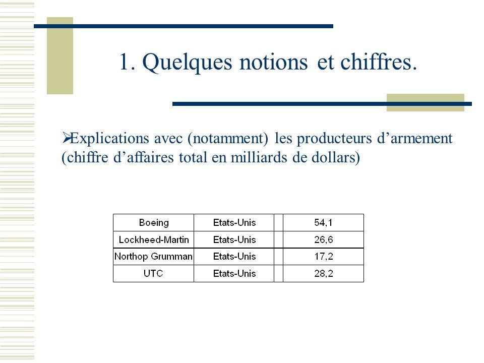 1. Quelques notions et chiffres. Explications avec (notamment) les producteurs darmement (chiffre daffaires total en milliards de dollars)