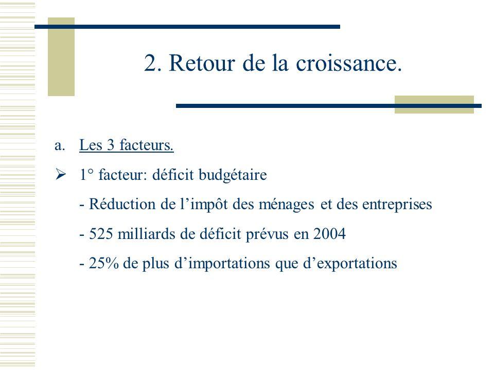 2. Retour de la croissance. a.Les 3 facteurs. 1° facteur: déficit budgétaire - Réduction de limpôt des ménages et des entreprises - 525 milliards de d