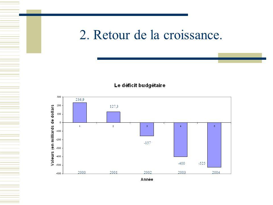 2. Retour de la croissance. 20042003200220012000 236,9 127,3 -157 -400-525