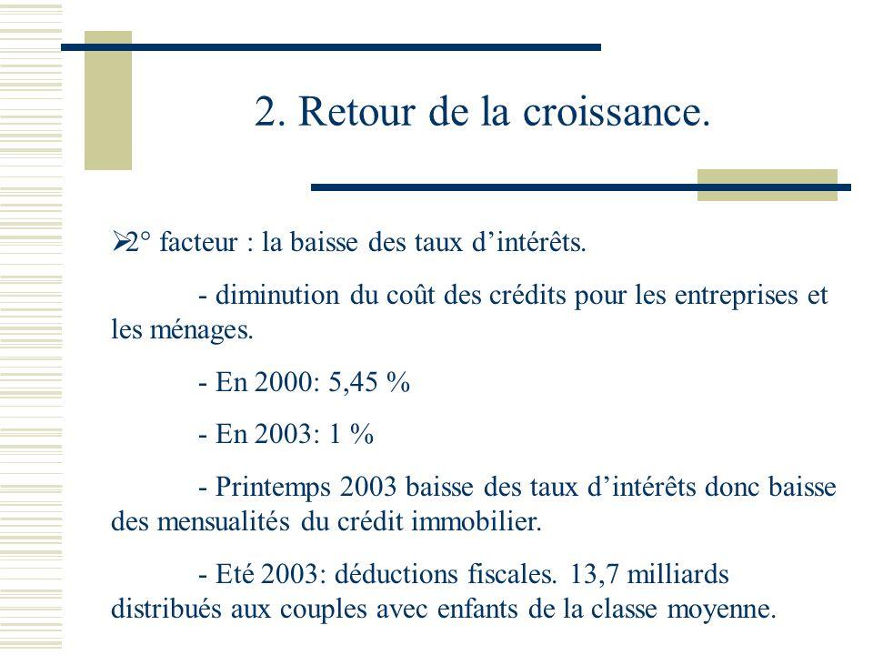 2. Retour de la croissance. 2° facteur : la baisse des taux dintérêts. - diminution du coût des crédits pour les entreprises et les ménages. - En 2000