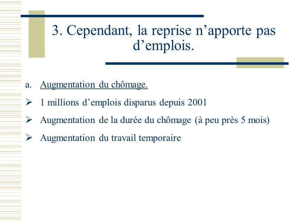 3. Cependant, la reprise napporte pas demplois. a.Augmentation du chômage. 1 millions demplois disparus depuis 2001 Augmentation de la durée du chômag