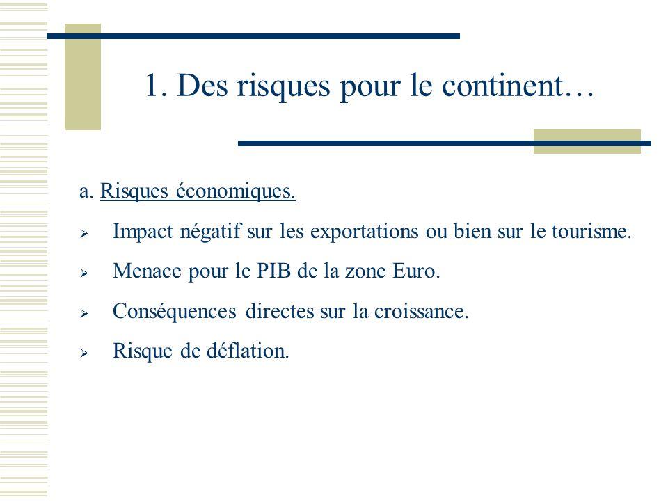 1. Des risques pour le continent… a. Risques économiques. Impact négatif sur les exportations ou bien sur le tourisme. Menace pour le PIB de la zone E