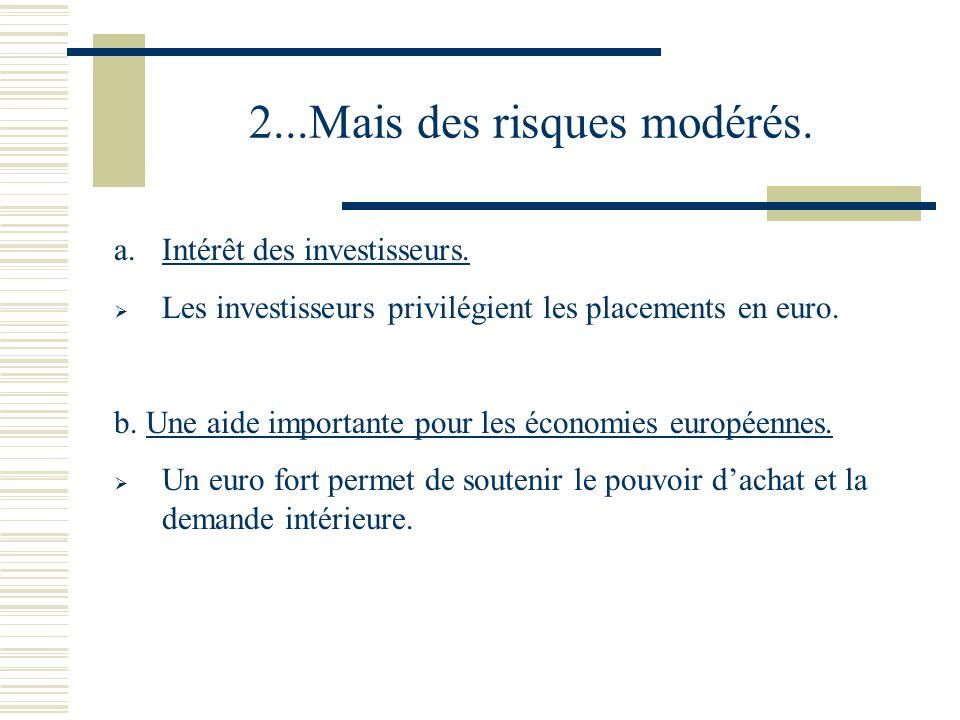 2...Mais des risques modérés. a.Intérêt des investisseurs. Les investisseurs privilégient les placements en euro. b. Une aide importante pour les écon
