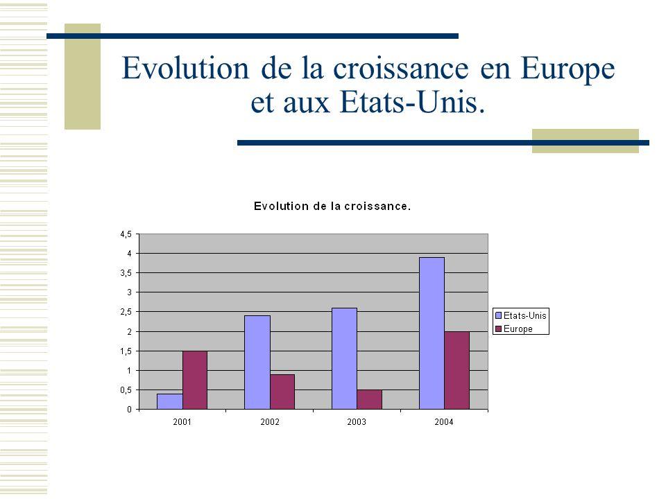 Evolution de la croissance en Europe et aux Etats-Unis.
