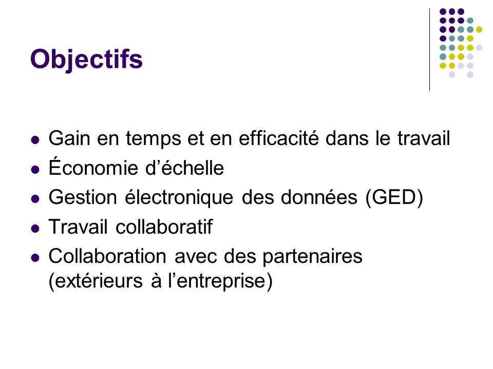 Objectifs Gain en temps et en efficacité dans le travail Économie déchelle Gestion électronique des données (GED) Travail collaboratif Collaboration a