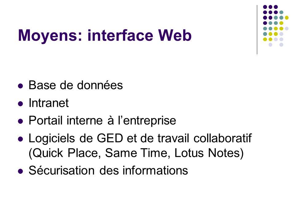 Moyens: interface Web Base de données Intranet Portail interne à lentreprise Logiciels de GED et de travail collaboratif (Quick Place, Same Time, Lotu