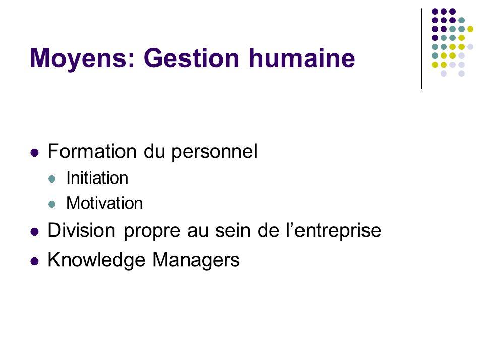 Moyens: Gestion humaine Formation du personnel Initiation Motivation Division propre au sein de lentreprise Knowledge Managers