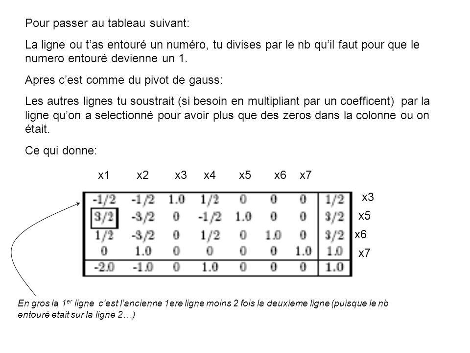 Pour passer au tableau suivant: La ligne ou tas entouré un numéro, tu divises par le nb quil faut pour que le numero entouré devienne un 1. Apres cest