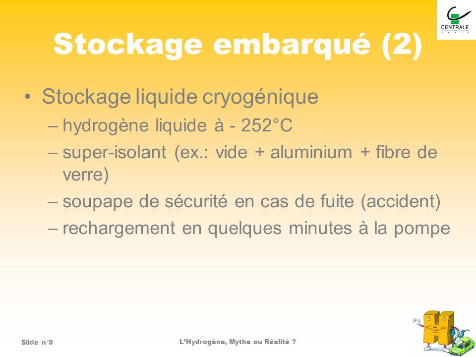 LHydrogène, Mythe ou Réalité ?Slide n°10 Stockage embarqué (3) Stockage solide –absorption ou adsorption réversible –hydrure : métal + hydrogène contrainte de température pour la désorption taux massique d hydrogène trop faible pour l automobile certains matériaux inflammables à l air –nanostructures de carbone : nanotube charbons actifs (stockage cryogénique comme pour le cas liquide)