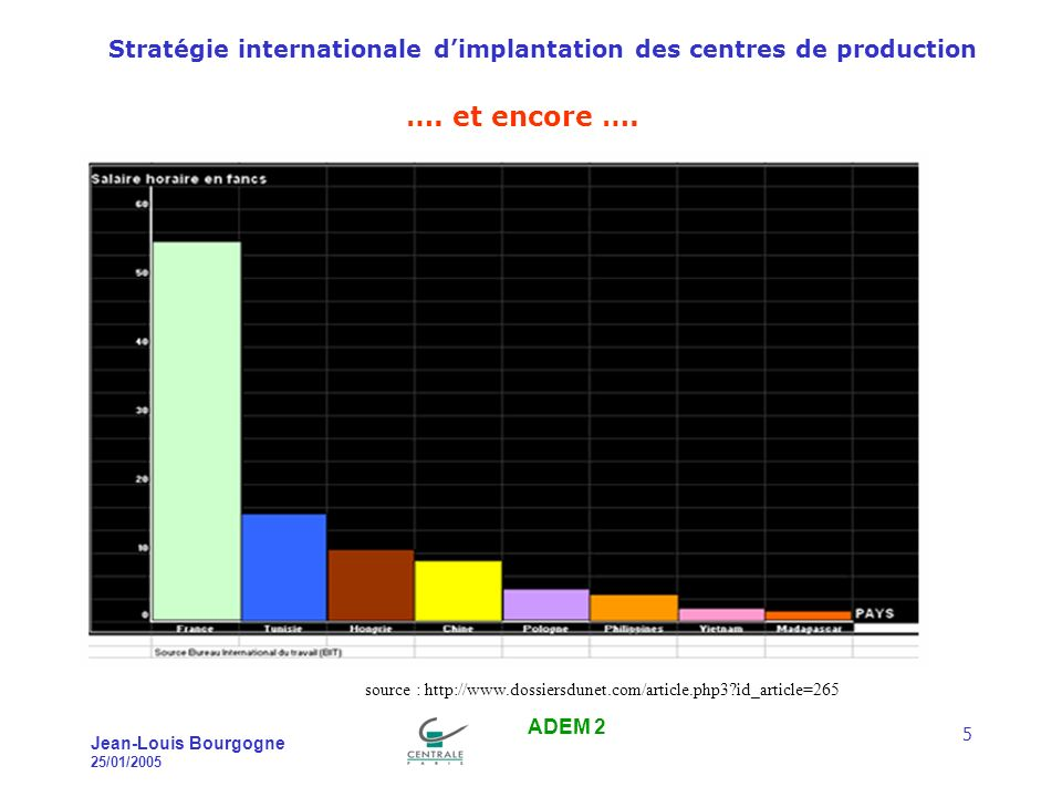 Stratégie internationale dimplantation des centres de production Jean-Louis Bourgogne 25/01/2005 ADEM 2 5 ….