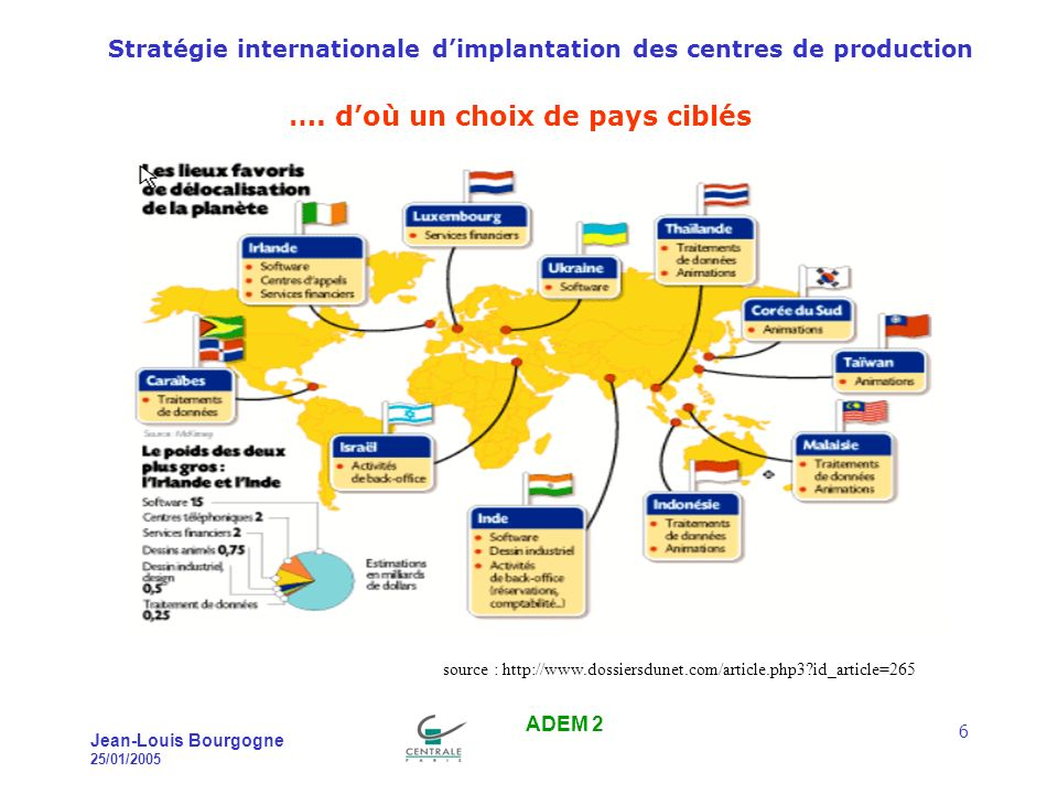 Stratégie internationale dimplantation des centres de production Jean-Louis Bourgogne 25/01/2005 ADEM 2 6 ….