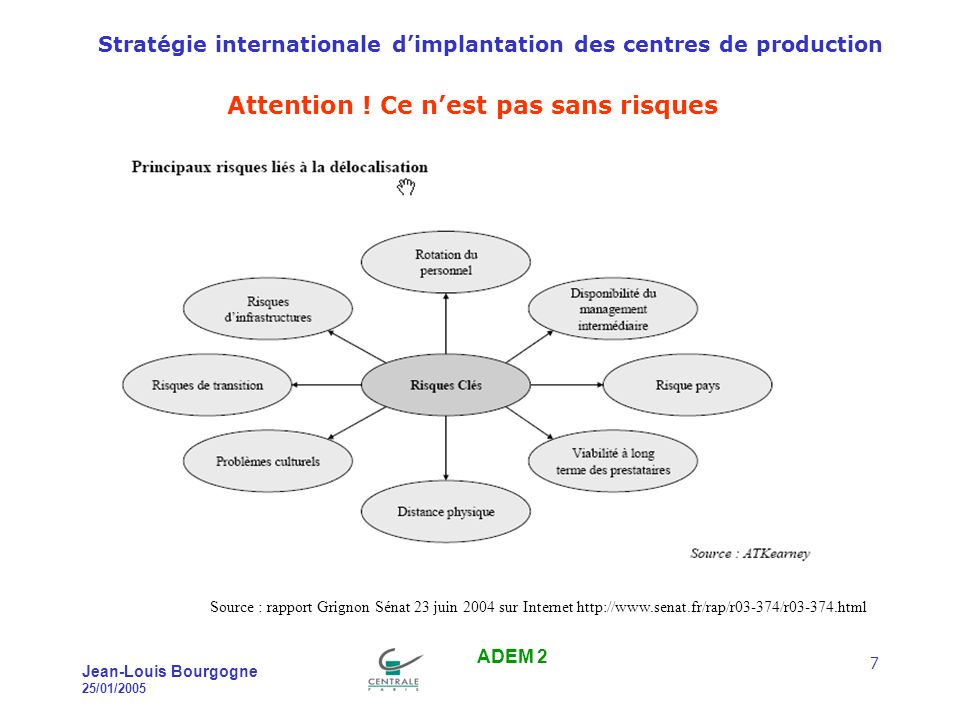 Stratégie internationale dimplantation des centres de production Jean-Louis Bourgogne 25/01/2005 ADEM 2 7 Attention .