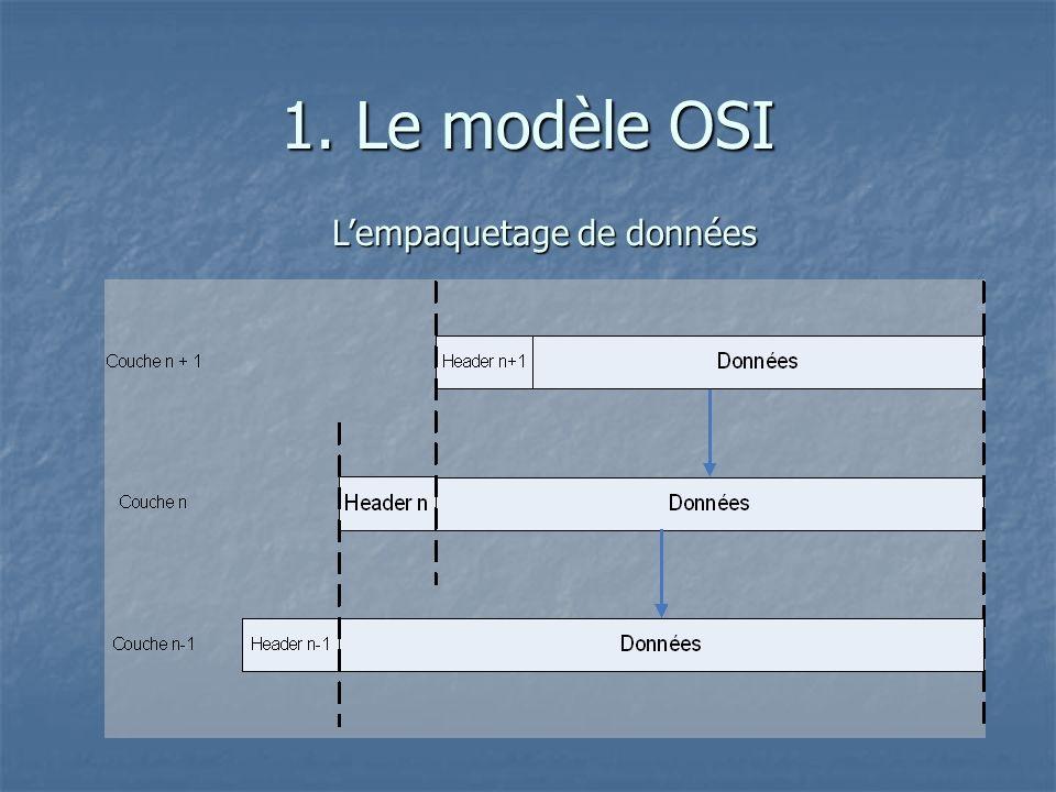1. Le modèle OSI Lempaquetage de données