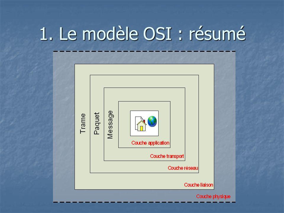 1. Le modèle OSI : résumé