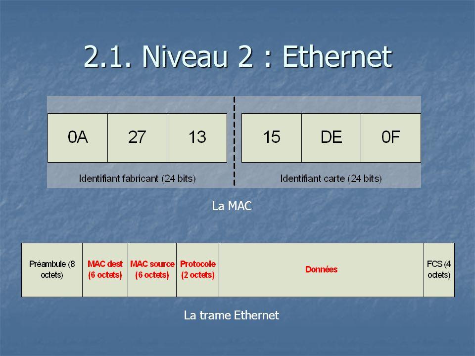 2.1. Niveau 2 : Ethernet La trame Ethernet La MAC