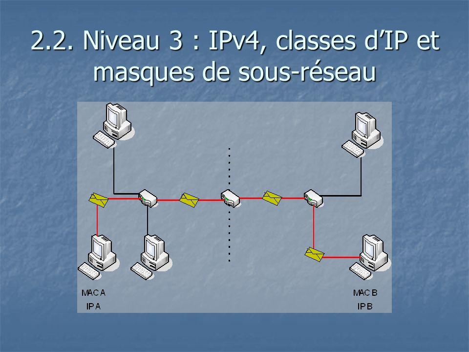 2.2. Niveau 3 : IPv4, classes dIP et masques de sous-réseau
