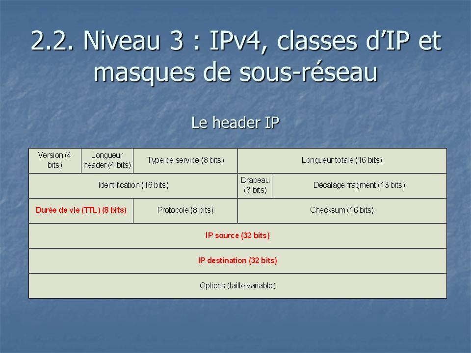 Le header IP