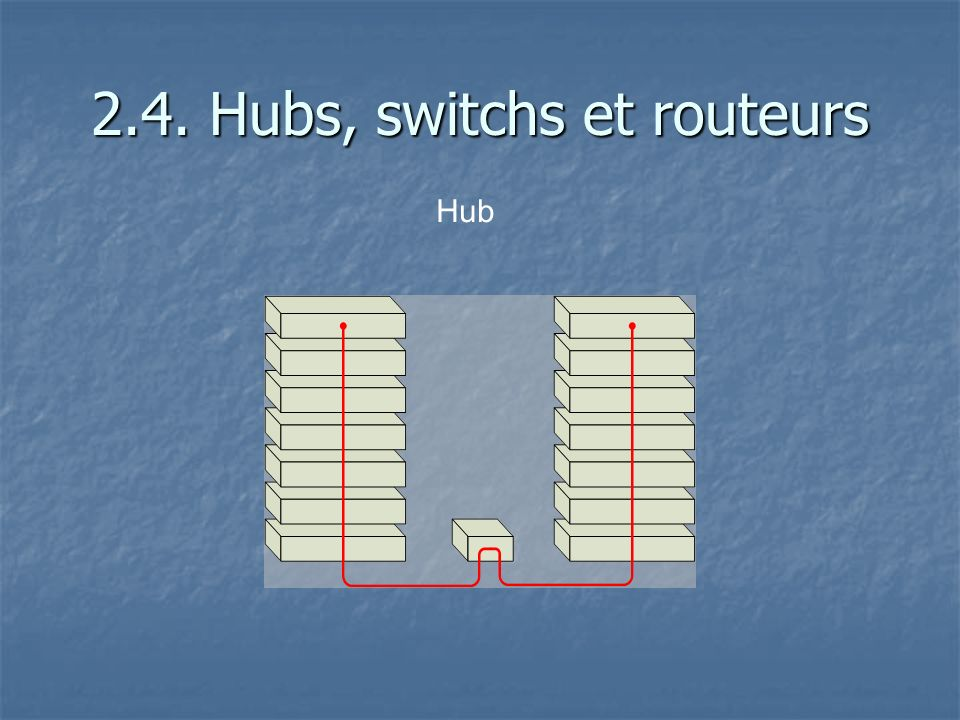 2.4. Hubs, switchs et routeurs Switch