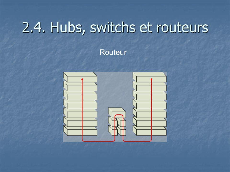 2.4. Hubs, switchs et routeurs Routeur
