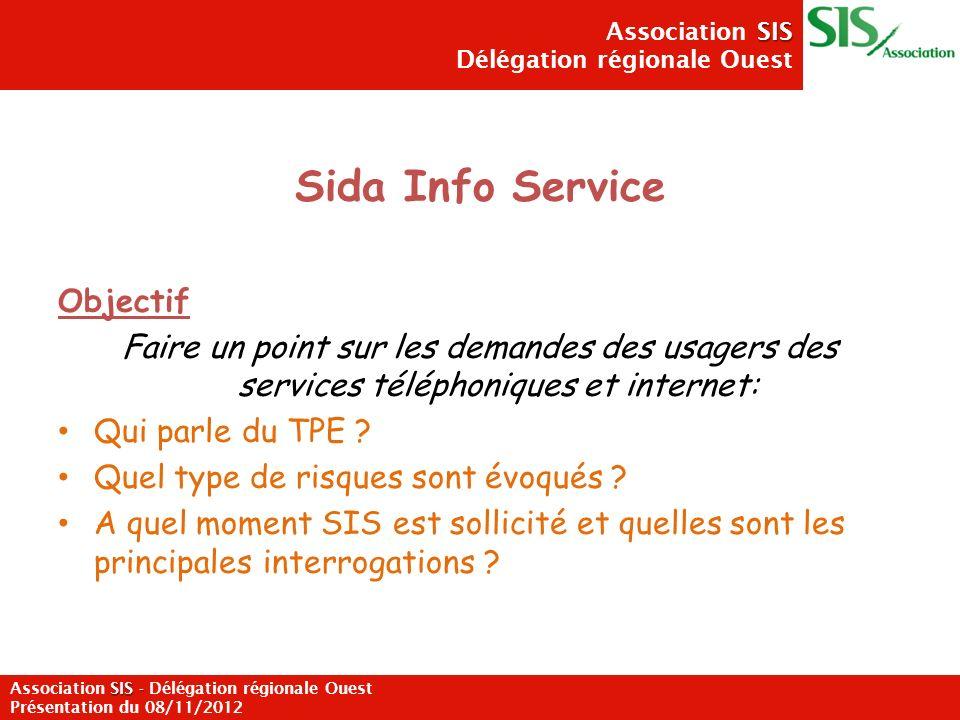 SIS Association SIS Délégation régionale Ouest SIS - Association SIS - Délégation régionale Ouest Présentation du 08/11/2012 Profil des appelants 65,6 % appellent pour la première fois 51,6% ont connu le numéro vert sur le site internet de lassociation ou sur un autre site (1) 44,5% sont originaires de la région Ile de France (2) 3/ 4 sont des hommes dont 36,2 % HSH (3) Moyenne dâge: 31,5 ans Des personnes qui appellent souvent suite à une prise de risque (85%) (4) Mais aussi en prévention pour connaître la conduite à tenir en cas de prise de risque ou des personnes sous traitement ou qui viennent de le finir (15%) RESULTATS