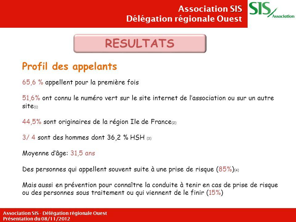 SIS Association SIS Délégation régionale Ouest SIS - Association SIS - Délégation régionale Ouest Présentation du 08/11/2012 Profil des appelants 65,6
