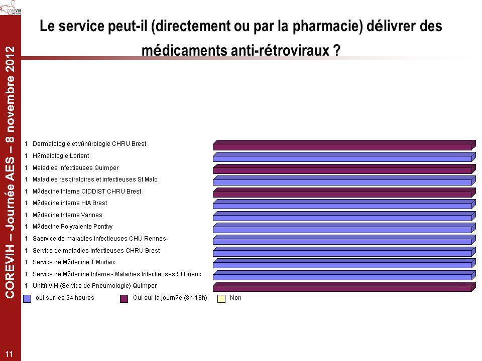 COREVIH – Journée AES – 8 novembre 2012 11 Le service peut-il (directement ou par la pharmacie) d é livrer des m é dicaments anti-r é troviraux ?