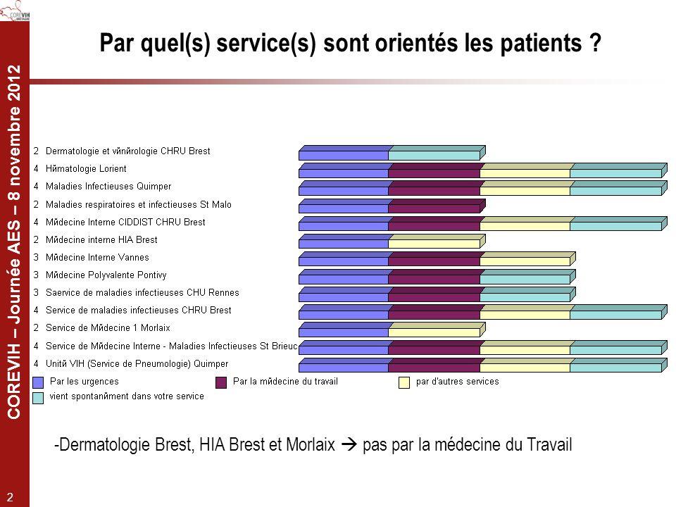 COREVIH – Journée AES – 8 novembre 2012 2 Par quel(s) service(s) sont orientés les patients ? -Dermatologie Brest, HIA Brest et Morlaix pas par la méd