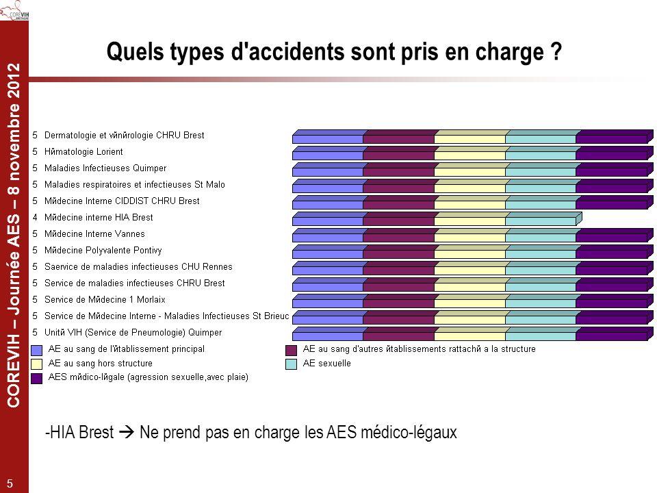 COREVIH – Journée AES – 8 novembre 2012 5 Quels types d'accidents sont pris en charge ? -HIA Brest Ne prend pas en charge les AES médico-légaux