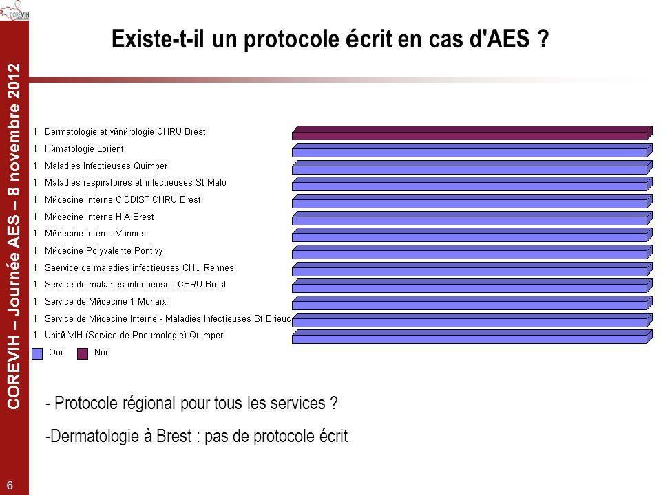 COREVIH – Journée AES – 8 novembre 2012 6 Existe-t-il un protocole é crit en cas d'AES ? - Protocole régional pour tous les services ? -Dermatologie à