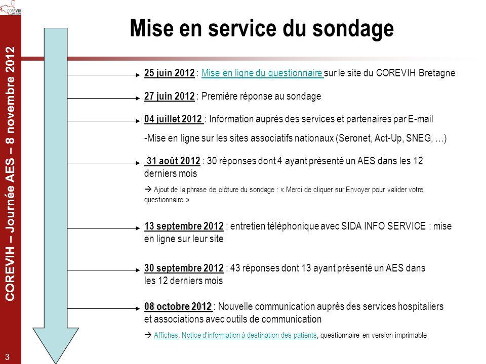 COREVIH – Journée AES – 8 novembre 2012 3 25 juin 2012 : Mise en ligne du questionnaire sur le site du COREVIH BretagneMise en ligne du questionnaire