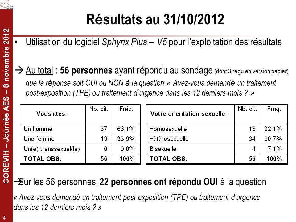 COREVIH – Journée AES – 8 novembre 2012 4 R é sultats au 31/10/2012 Utilisation du logiciel Sphynx Plus – V5 pour l exploitation des r é sultats Au to