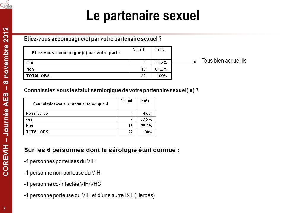 COREVIH – Journée AES – 8 novembre 2012 7 Le partenaire sexuel Etiez-vous accompagné(e) par votre partenaire sexuel ? Tous bien accueillis Connaissiez