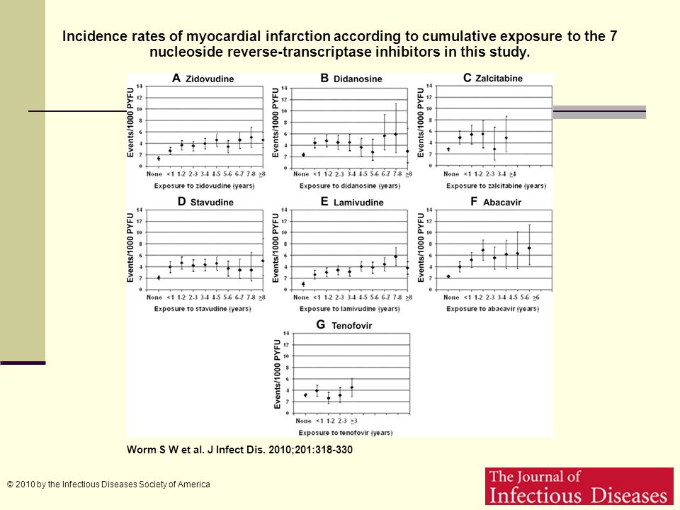 Incidence rates of myocardial infarction according to cumulative exposure to the 7 nucleoside reverse-transcriptase inhibitors in this study.