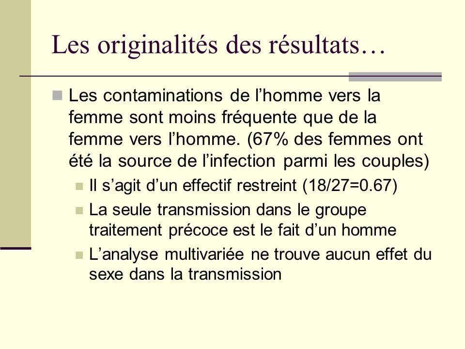 Les originalités des résultats… Les contaminations de lhomme vers la femme sont moins fréquente que de la femme vers lhomme.