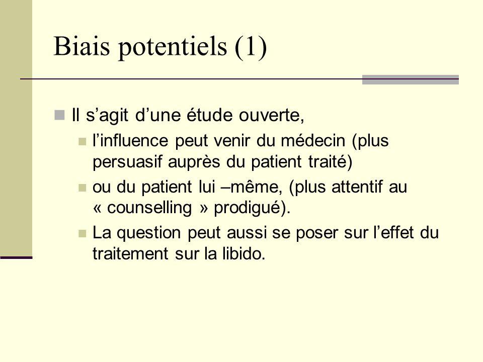 Biais potentiels (1) Il sagit dune étude ouverte, linfluence peut venir du médecin (plus persuasif auprès du patient traité) ou du patient lui –même, (plus attentif au « counselling » prodigué).