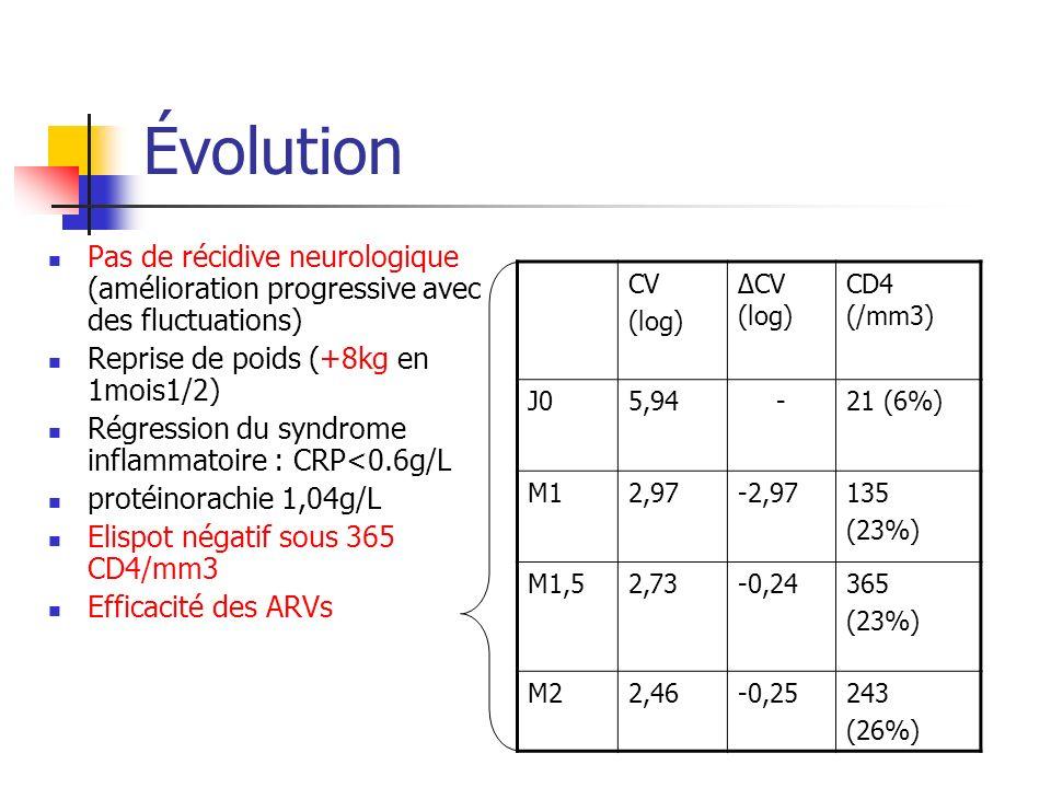 Évolution Pas de récidive neurologique (amélioration progressive avec des fluctuations) Reprise de poids (+8kg en 1mois1/2) Régression du syndrome inf