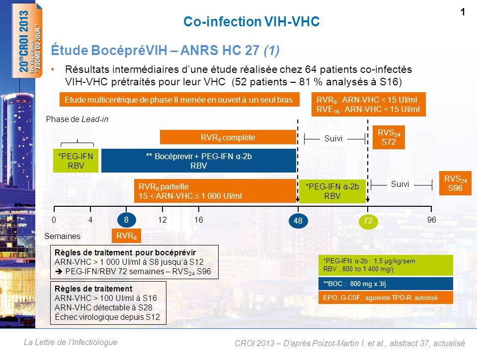 La Lettre de lInfectiologue Co-infection VIH-VHC Résultats intermédiaires dune étude réalisée chez 64 patients co-infectés VIH-VHC prétraités pour leu
