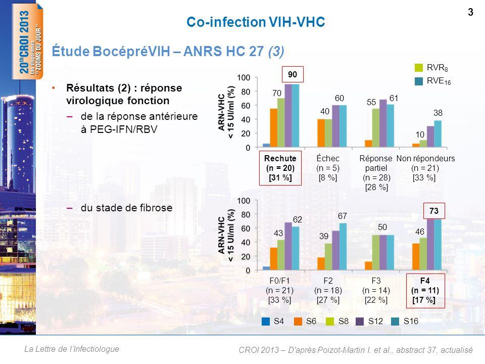 La Lettre de lInfectiologue Co-infection VIH-VHC Résultats (2) : réponse virologique fonction –de la réponse antérieure à PEG-IFN/RBV –du stade de fib