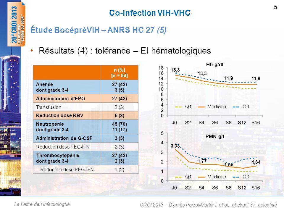 La Lettre de lInfectiologue Co-infection VIH-VHC Résultats (4) : tolérance – EI hématologiques 5 Étude BocépréVIH – ANRS HC 27 (5) CROI 2013 – D'après