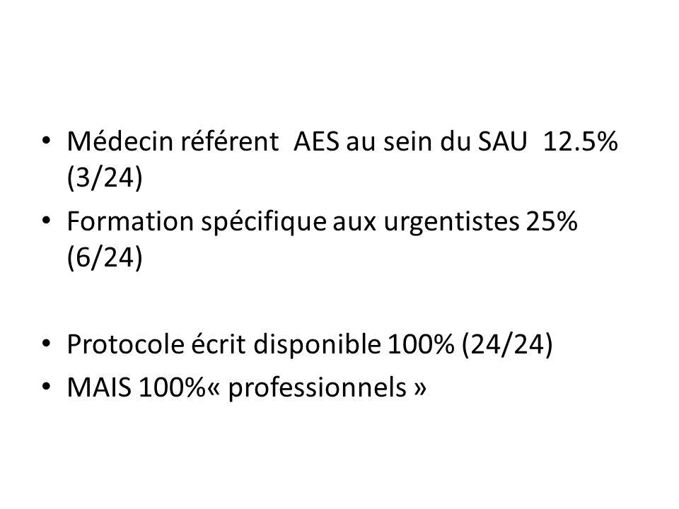Médecin référent AES au sein du SAU 12.5% (3/24) Formation spécifique aux urgentistes 25% (6/24) Protocole écrit disponible 100% (24/24) MAIS 100%« pr