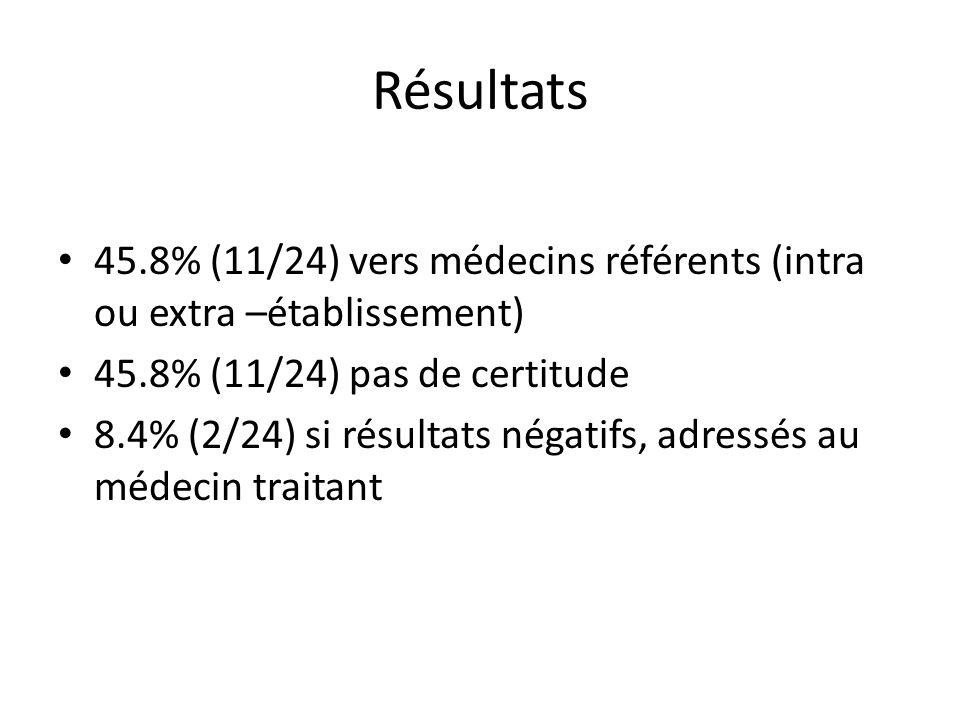 Résultats 45.8% (11/24) vers médecins référents (intra ou extra –établissement) 45.8% (11/24) pas de certitude 8.4% (2/24) si résultats négatifs, adre