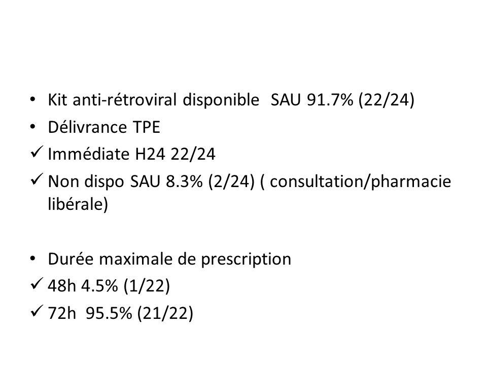 Kit anti-rétroviral disponible SAU 91.7% (22/24) Délivrance TPE Immédiate H24 22/24 Non dispo SAU 8.3% (2/24) ( consultation/pharmacie libérale) Durée