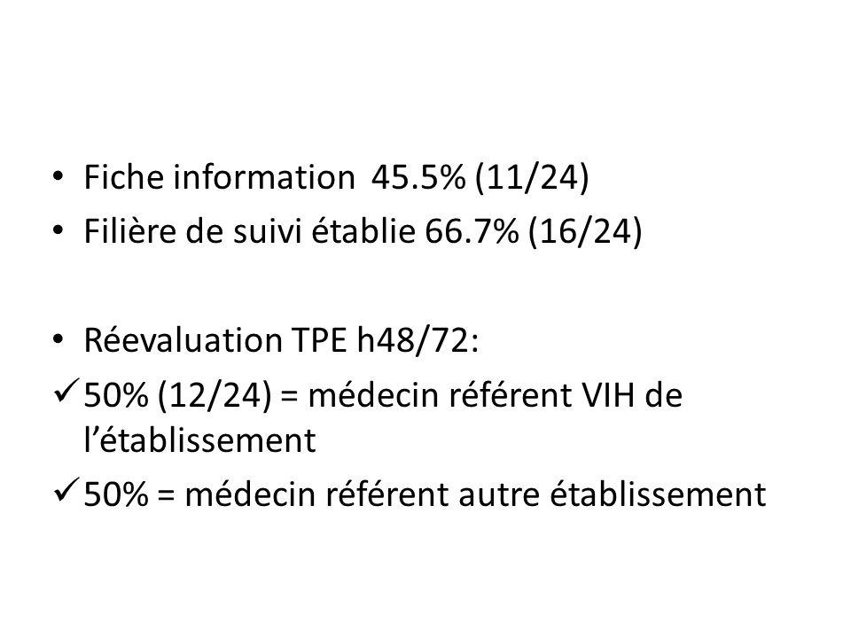 Fiche information 45.5% (11/24) Filière de suivi établie 66.7% (16/24) Réevaluation TPE h48/72: 50% (12/24) = médecin référent VIH de létablissement 5