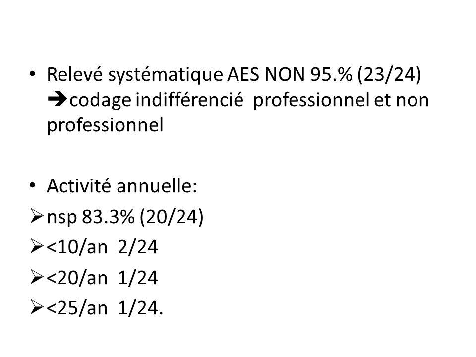 Relevé systématique AES NON 95.% (23/24) codage indifférencié professionnel et non professionnel Activité annuelle: nsp 83.3% (20/24) <10/an 2/24 <20/