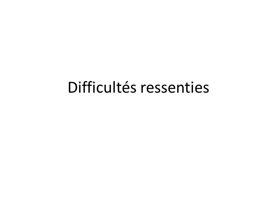 Difficultés ressenties