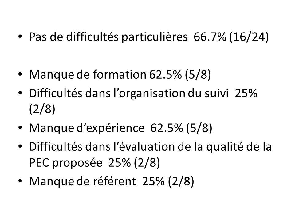 Pas de difficultés particulières 66.7% (16/24) Manque de formation 62.5% (5/8) Difficultés dans lorganisation du suivi 25% (2/8) Manque dexpérience 62