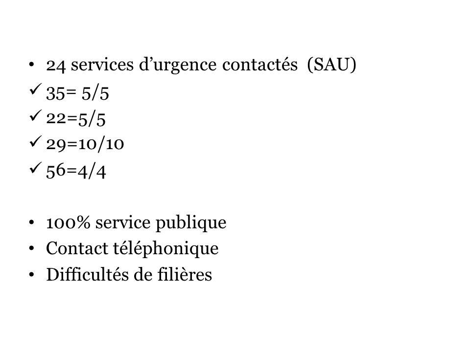 24 services durgence contactés (SAU) 35= 5/5 22=5/5 29=10/10 56=4/4 100% service publique Contact téléphonique Difficultés de filières